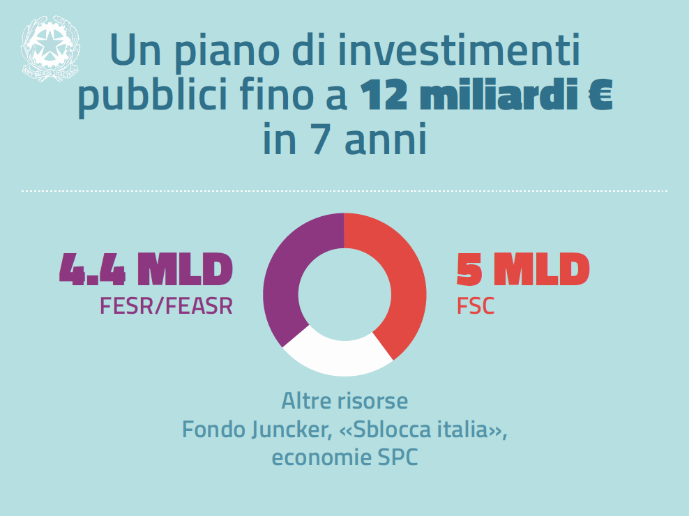 Investimenti.png