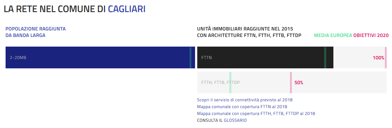 La Rete a Cagliari