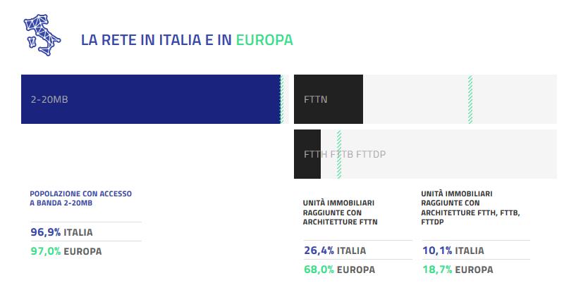 La Rete in Italia e in Europa