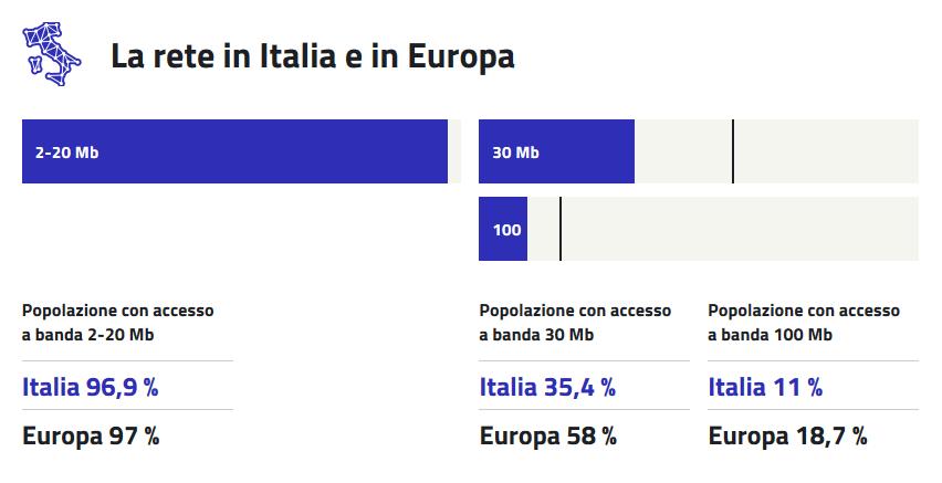 La Rete in Italia ed in Europa